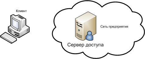 VPN соединение с сервером удаленного доступа(RRAS) по протоколу L2TP/IPSEC